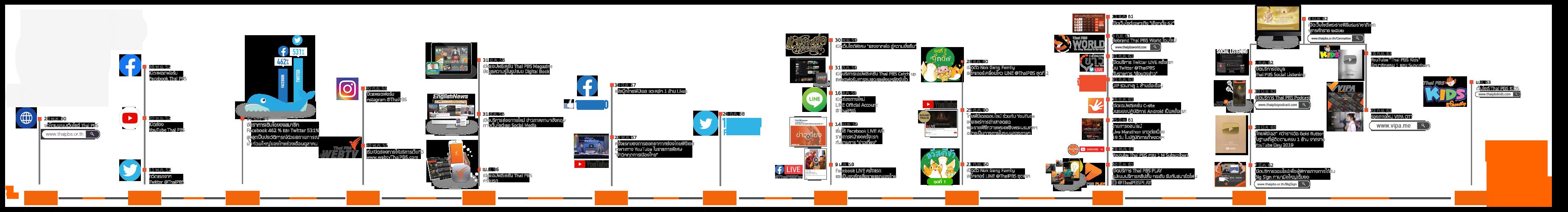 New Media Timeline
